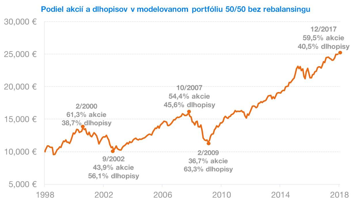 poiel akcií a dlhopisov