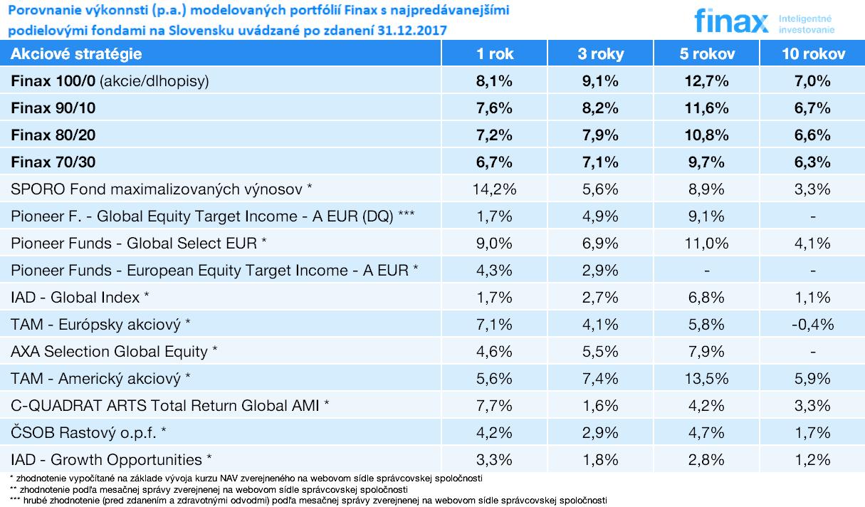 porovnanie výkonnosti Finax oproti najvýkonnejším fondom