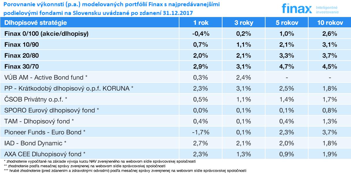 porovnanie výkonnosti portfólií Finax