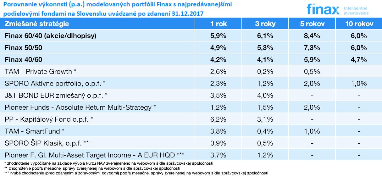 Porovnanie výkonnosti portfólií ETF Finax