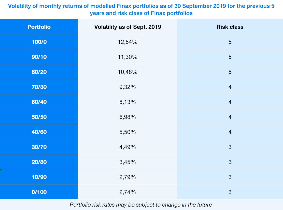 Optimálne (počiatočné) zloženie portfólií Inteligentného investovania   Finax.sk