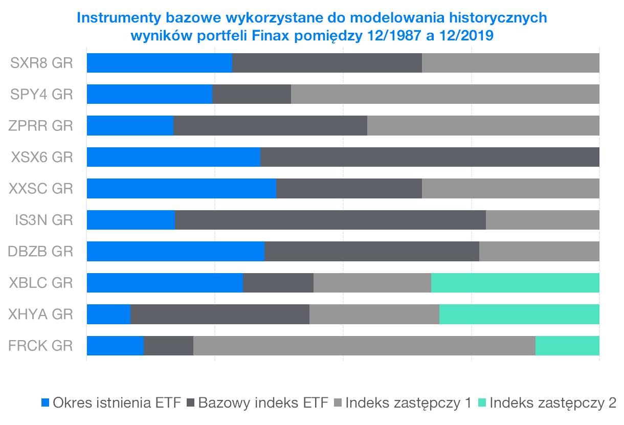 Instrumenty bazowe wykorzystane do modelowania historycznych wynikow portfeli Finax | Finax.pl