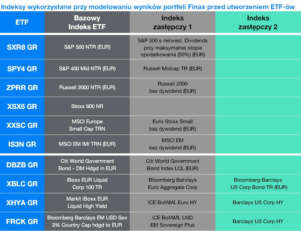 Indeksy wykorzystane przy modelowaniu wyników portfeli Finax pred utworzeniem ETF | Finax.pl