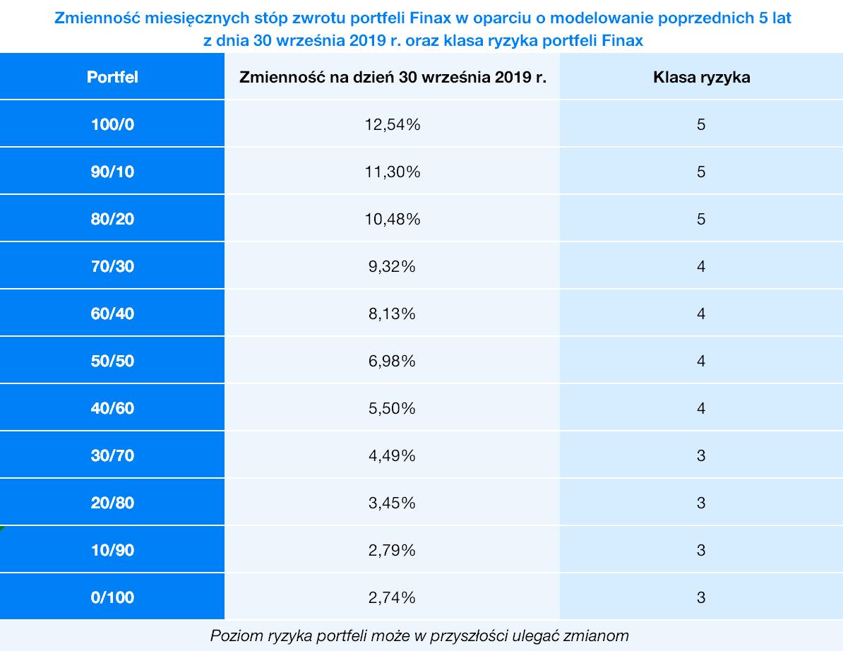 Zmienność miesiecznych stóp zwrotu portfeli Finax | Finax.pl