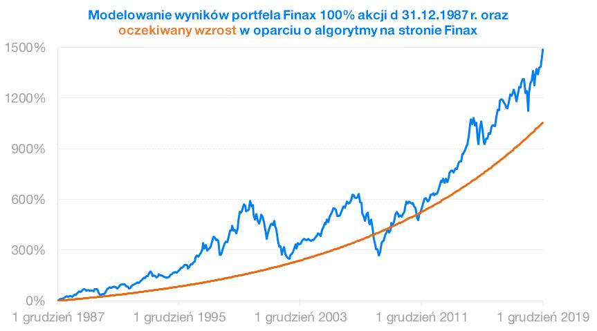 Modelovanie wynikow portfela Finax | Finax.pl