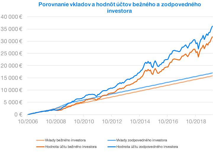 Porovnanie investorov | Finax.eu