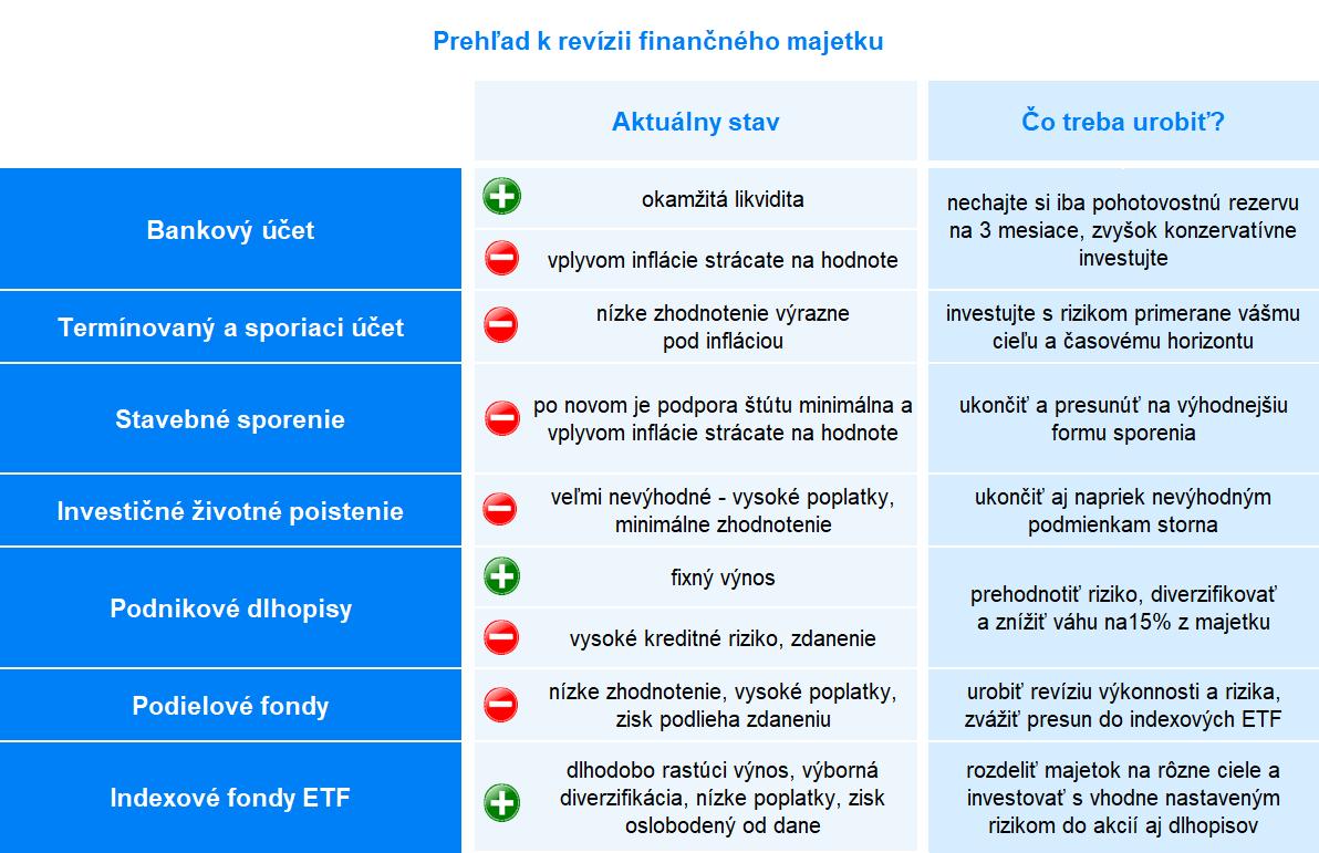 Prehľad k revízii fin, majetku | Finax.eu
