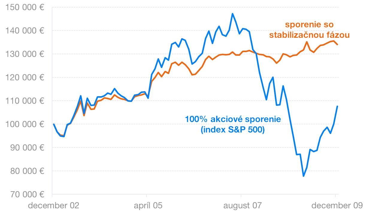 Stabilizačná fáza ochránila veľkú časť výnosu | Finax