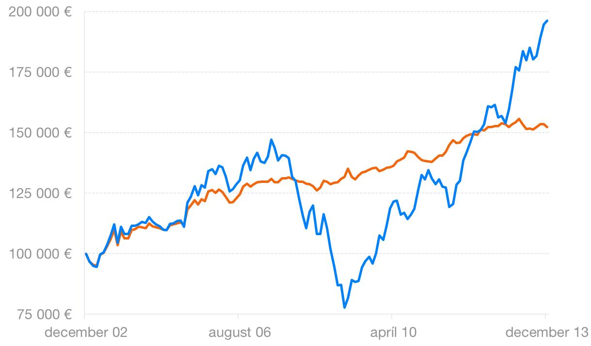 Najlepším priateľom investícií je čas | Finax