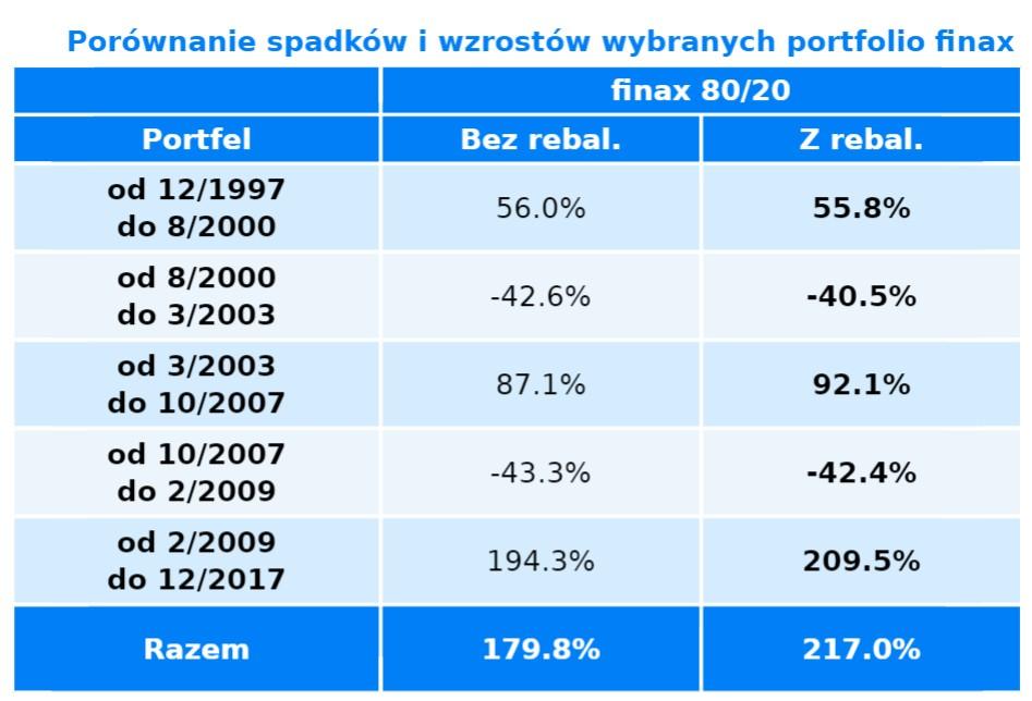 parametre podielových fondov