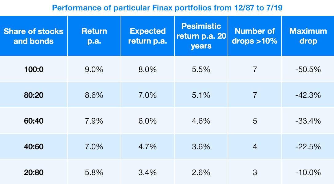 Aká je šanca, že zarobíte s portfóliami finax na rôznych horizontoch a koľko?
