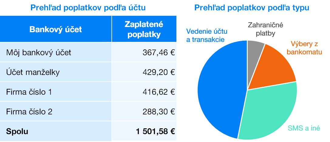 Prehľad bankových poplatkov | Finax.eu