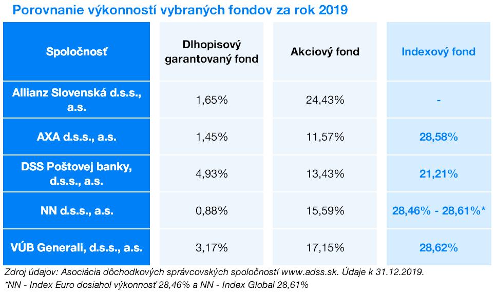 Porovnanie výkonnosti fondov v 2.pilieri az 2019 | Finax.eu