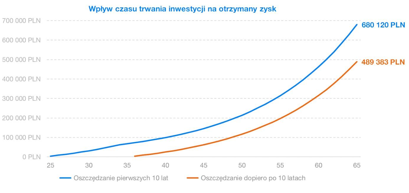 Wplyw czasu trwania inwestycji na otrzymany zysk   Finax.pl