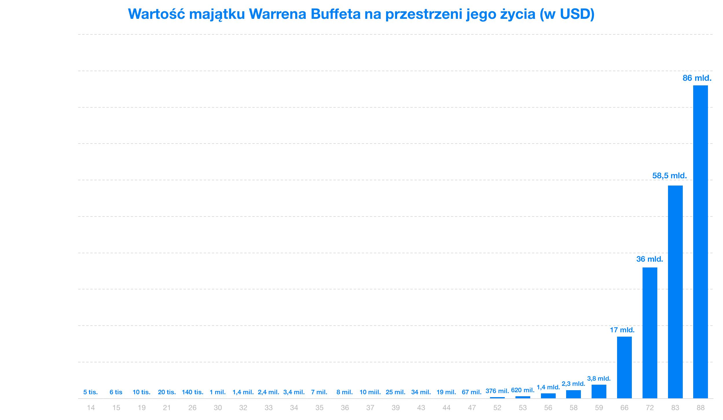 Warren Buffet   Finax.pl