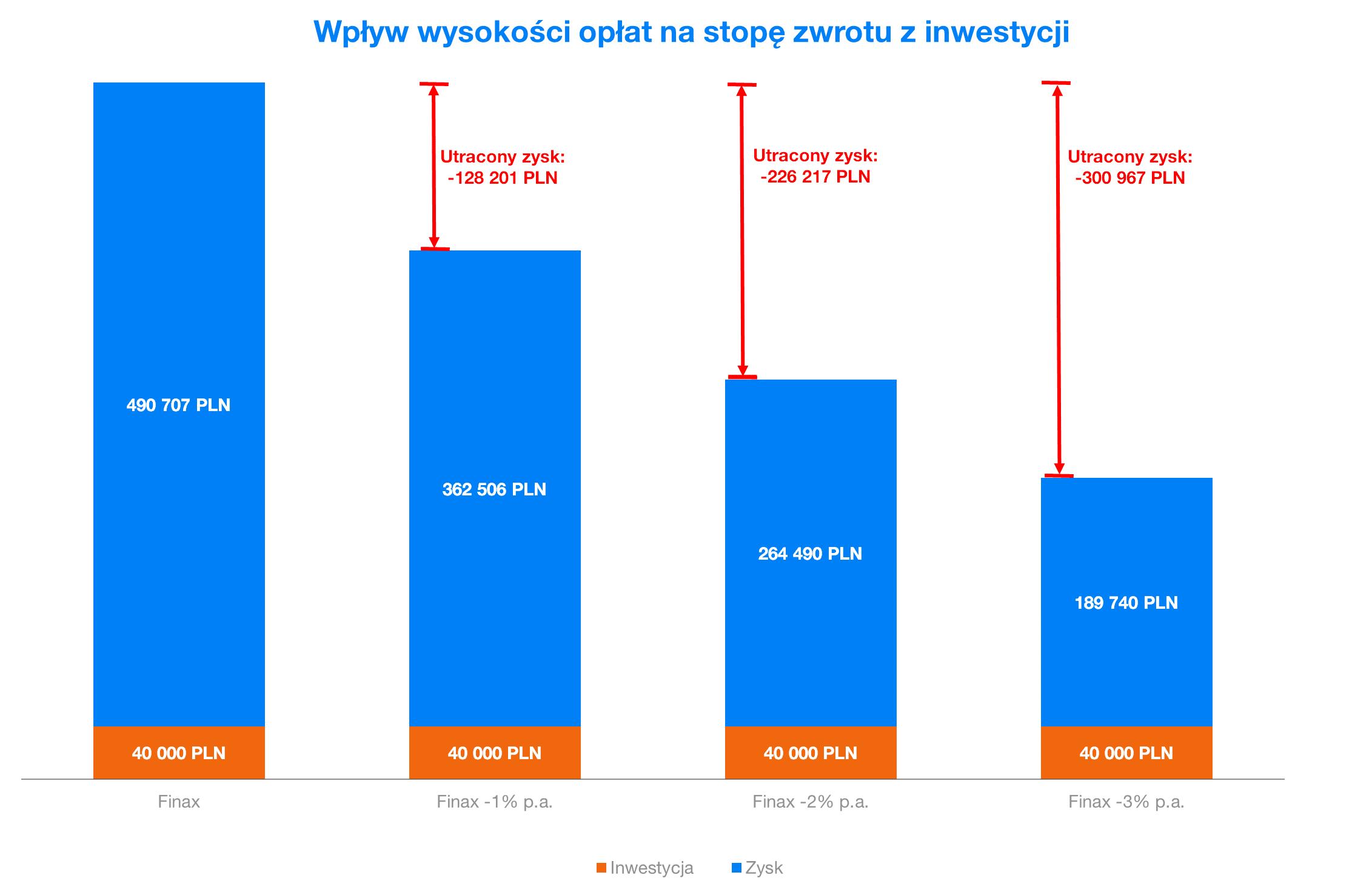 Wplyw wysokosci oplat na stope zwrotu z inwestycji | Finax.eu/pl