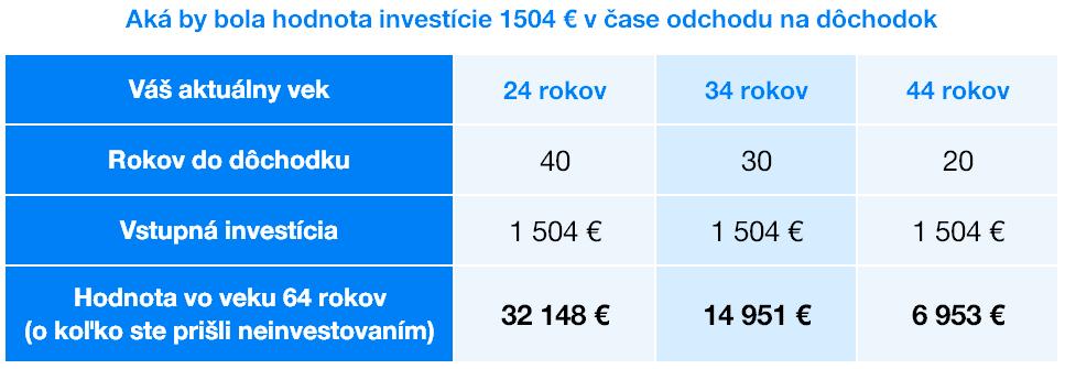Investicia na dochodok | Finax