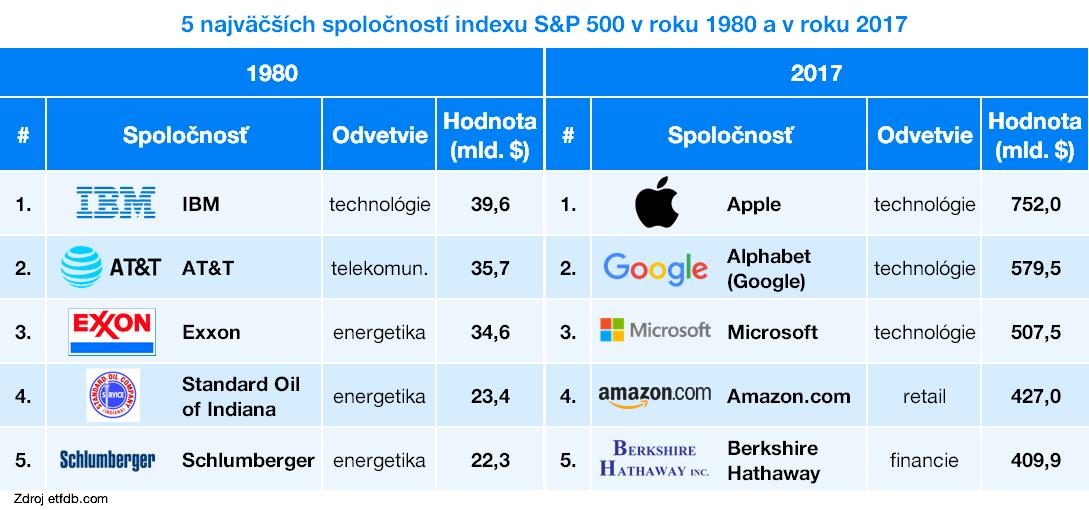5 najväčších spoločností