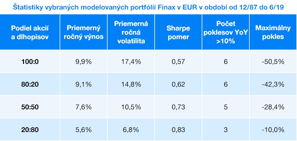 Štatistiky vybraných portfólií Finax