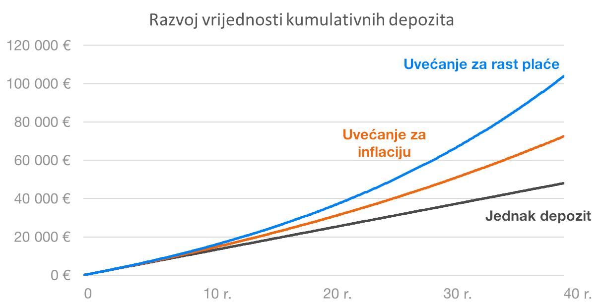 Razvoj kumulativnih