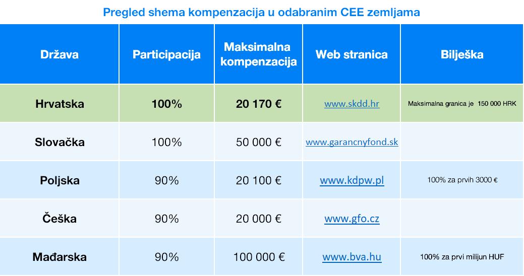 Pregled shema kompenzacija   Finax.hr