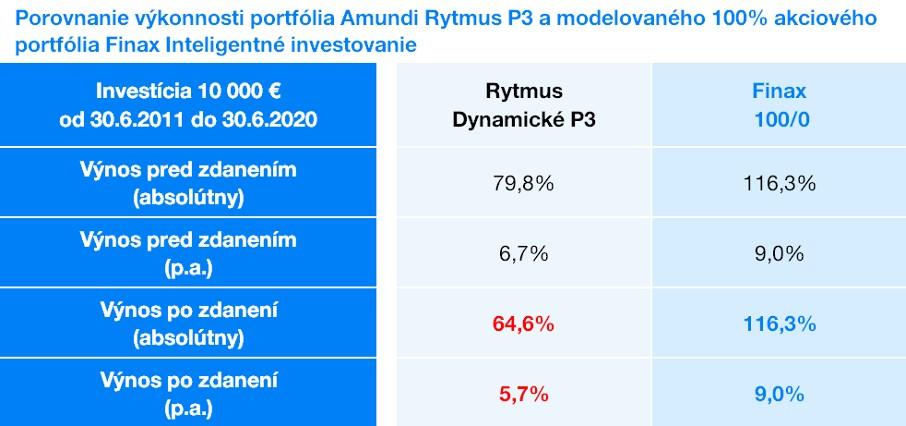 Pravidelna investícia Amundi vs. Finax | Finax.sk