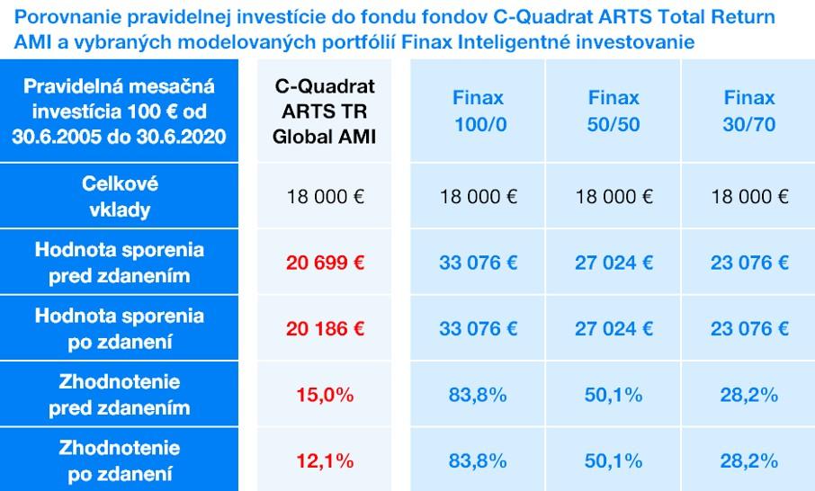 pravidelná investícia Finax