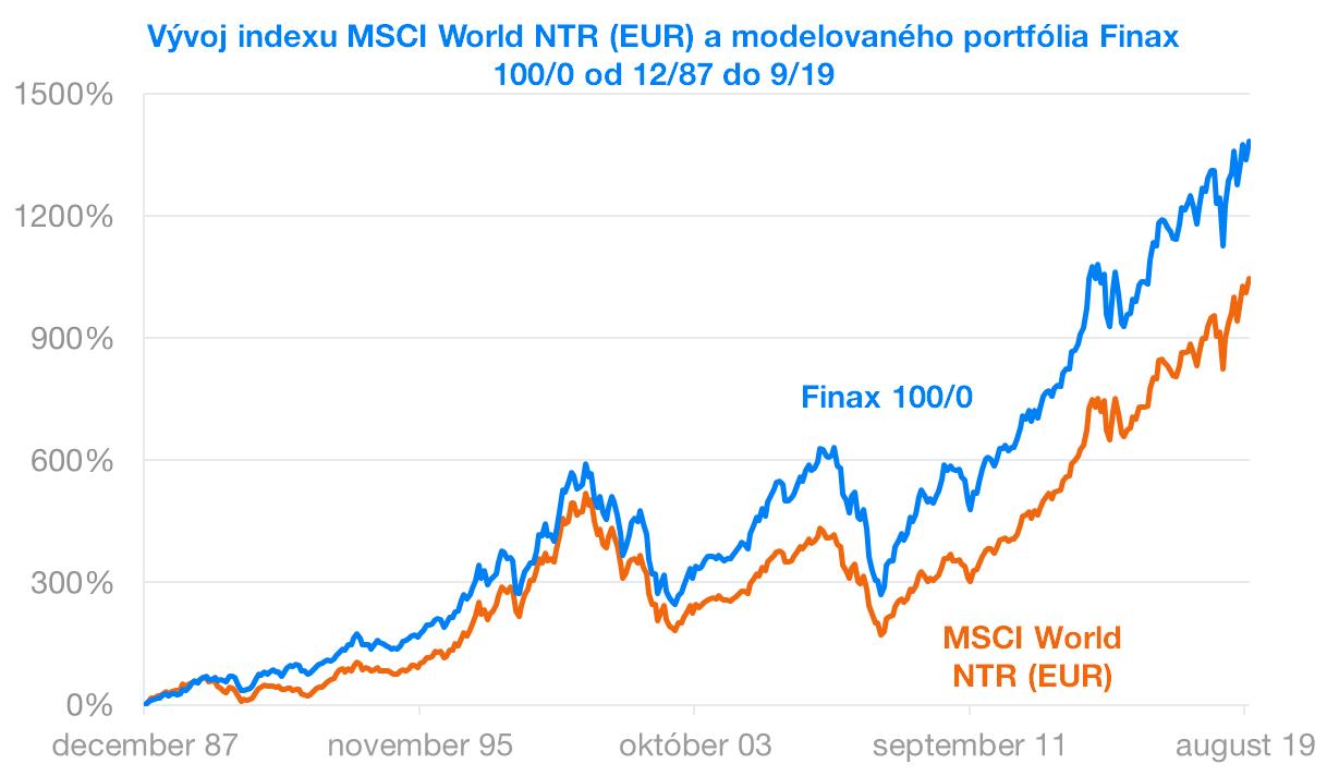 Vývoj indexu MSCI World a portfólia Finax | Finax.eu