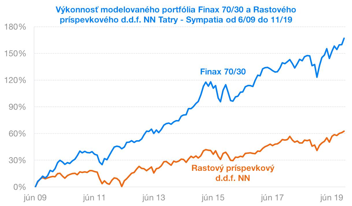 Výkonnosť portfólia Finax a Rastového NN - Sympatia| Finax.eu