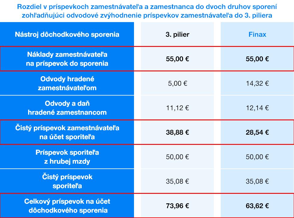 Rozdiel v príspevkoch zamestnávateľa  do 3.piliera a Finaxu | Finax.eu