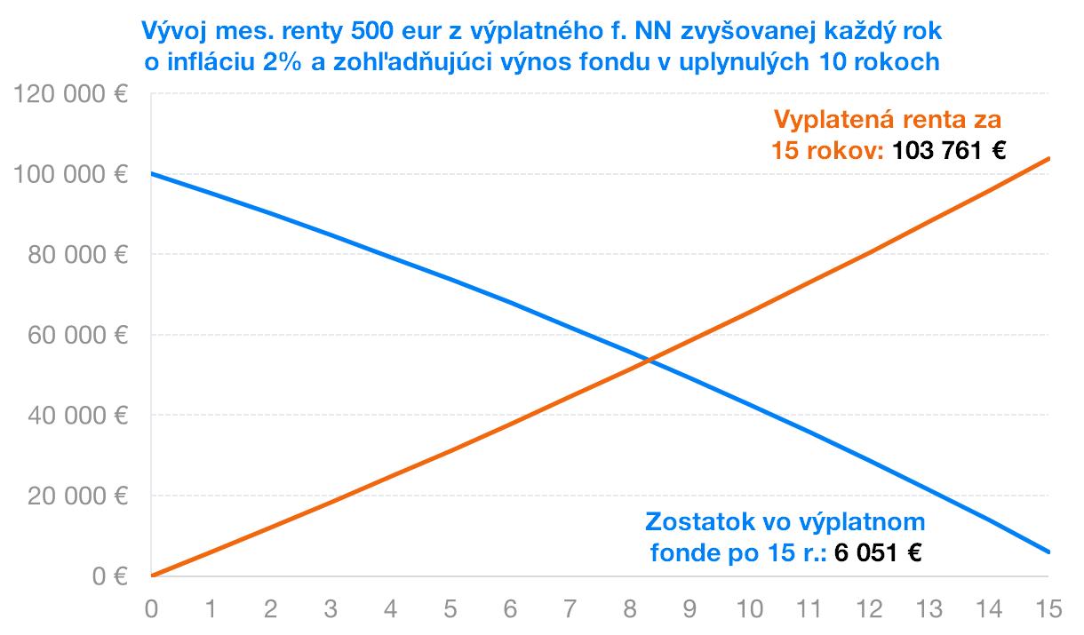 Vývoj výplatného fondu NN | Finax.eu