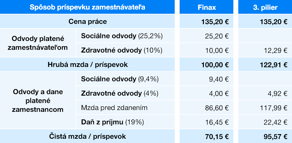 Príspevky do 3.piliera v porovnaní s Finaxom | Finax.eu