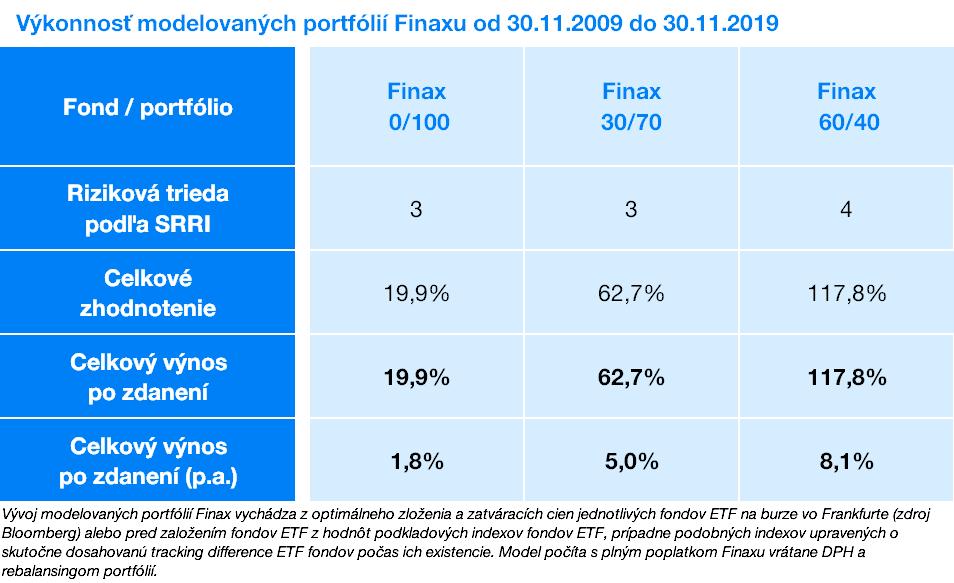 Výkonnosť modelovaných portfólií Finaxu | Finax.eu