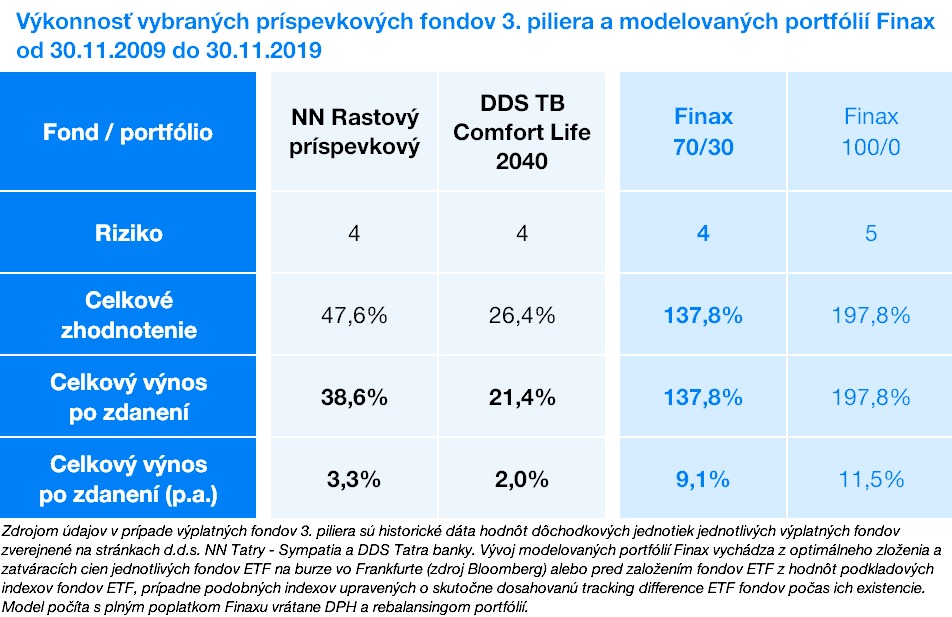 Výkonnostť fondov 3.piliera a portfólií Finaxu | Finax.eu