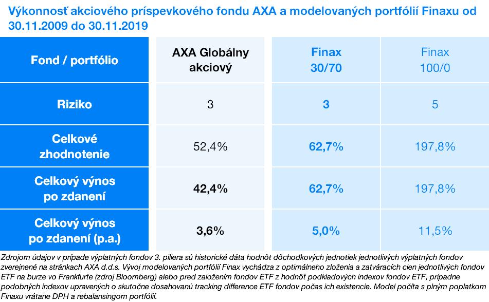 Výkonnosť akciového fondu fondu AXA a modelovaných portfólií Finaxu | Finax.eu
