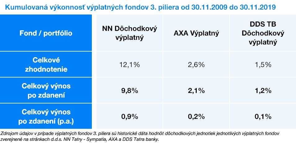 Kumulovaná výkonnosť fondov 3. piliera | Finax.eu