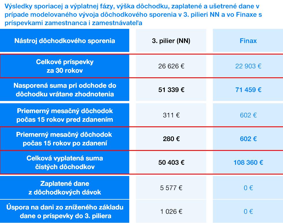 Výsledky sporiacej a výplatnej fázy v 3.pilieri a vo Finaxe | Finax.eu