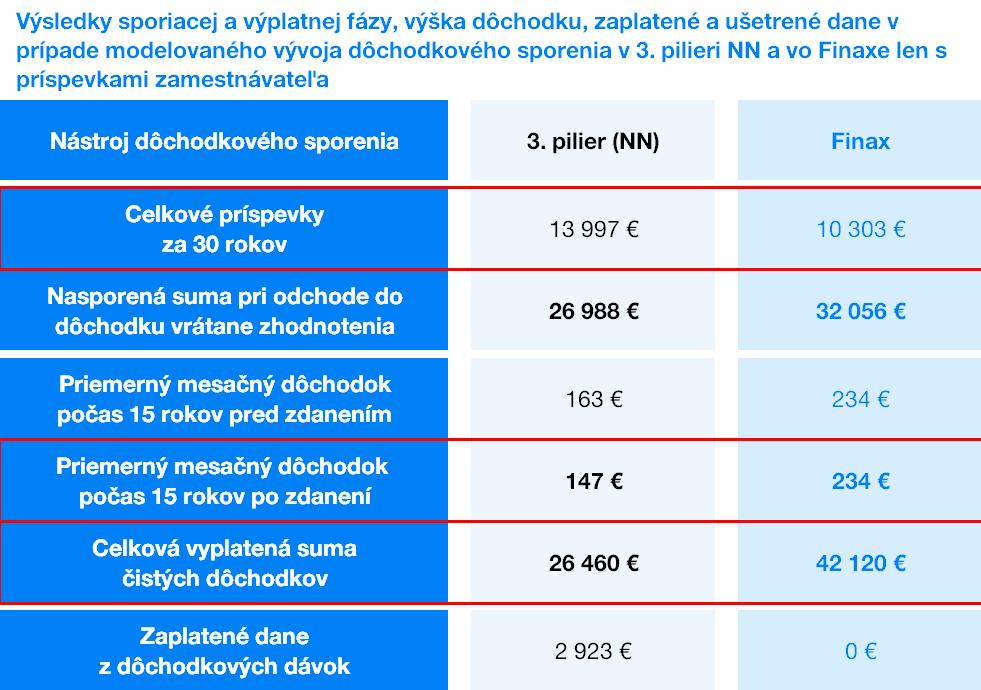 Výsledky sporiacej a výplatnej fázy a ušetrené dane - 3.pilier NN a Finax | Finax.eu