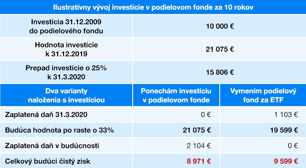 Vývoj investície | Finax.eu