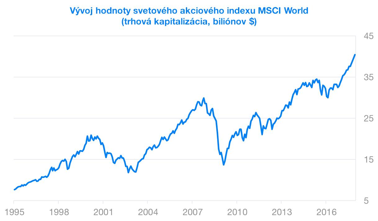 Vývoj hodnoty svetového indexu MSCI