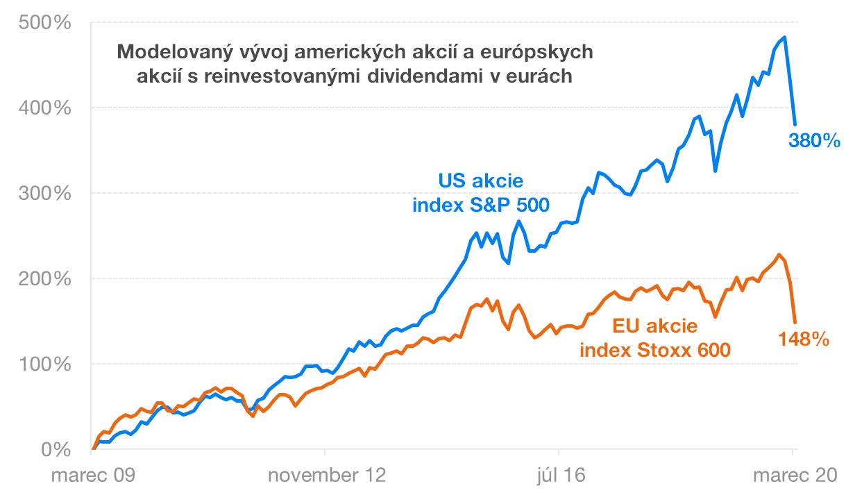 Modelovaný vývoj amerických a európskyxh akcií | Finax.eu