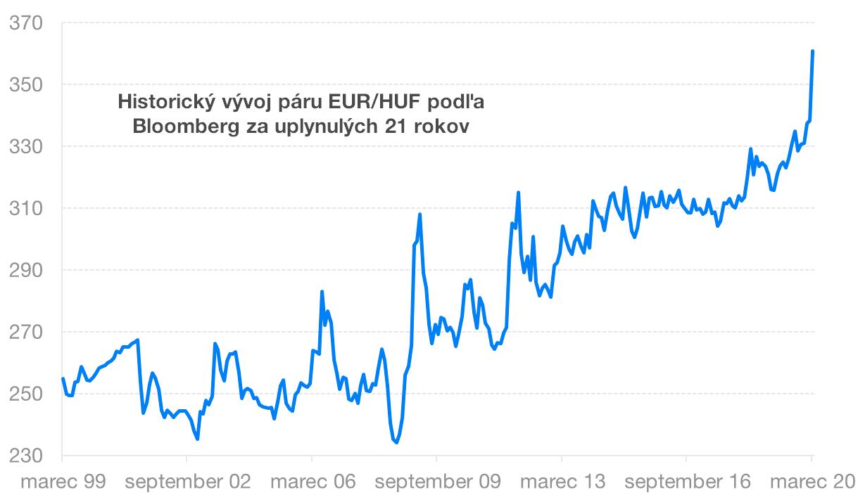 Historický vývoj EUR/HUF | Finax.eu