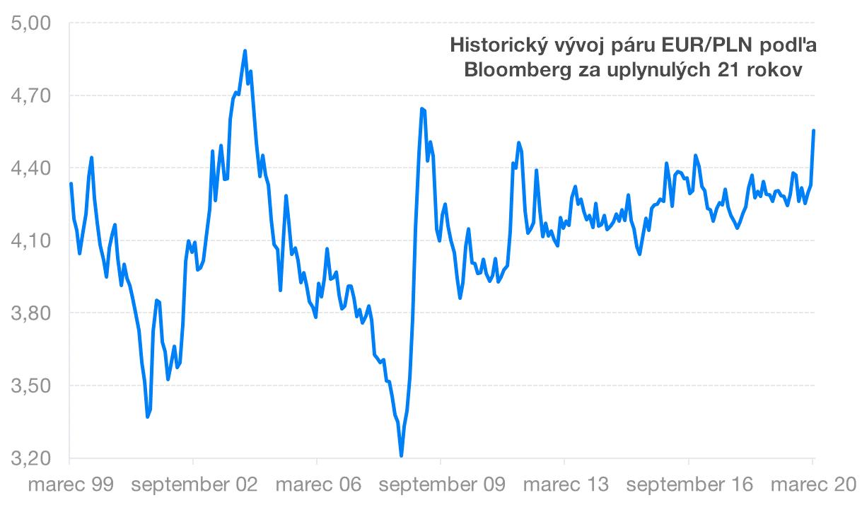 Historický vývoj EUR/PLN | Finax.eu