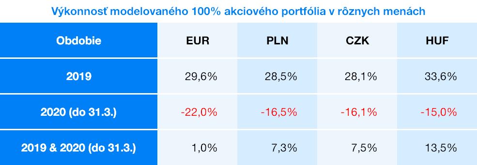 Výkonnosť portfólia v eurách | Finax.eu