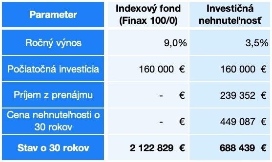Predpoklady Finax