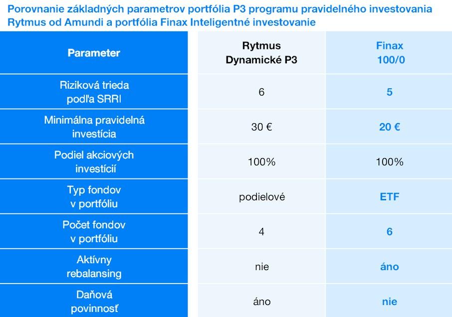 Porovnanie základných parametrov Amundi Rytmus vs. Finax