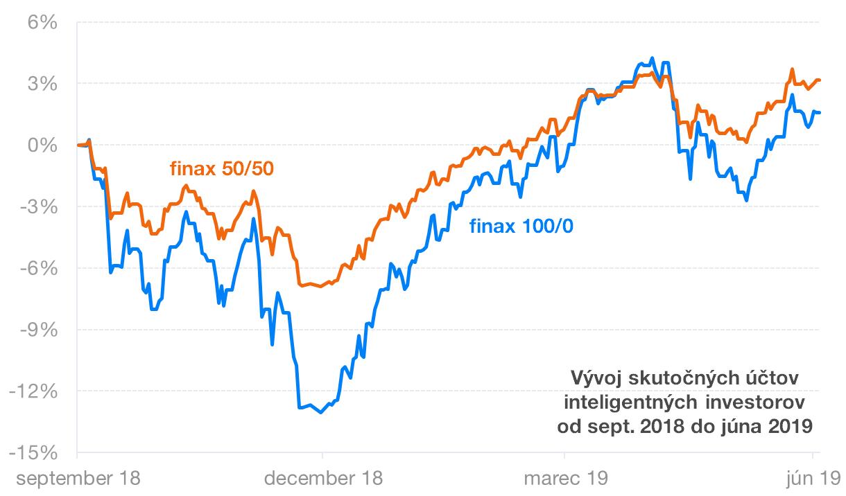 Vývoj skutočných účtov inteligentných investorov