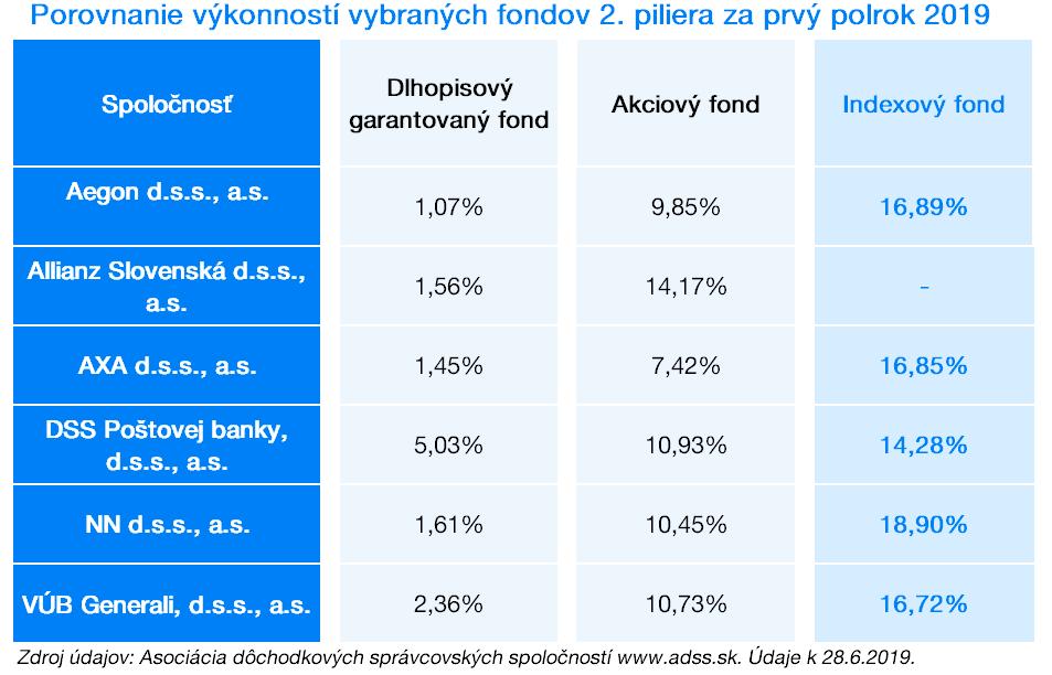 Porovnanie výkonnosti fondov