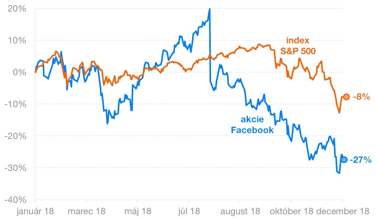 Index S&P a Facebook