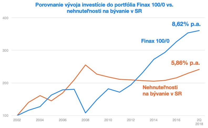 Vývoj investície Finax